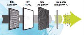 Oczyszczacze powietrza HEPA